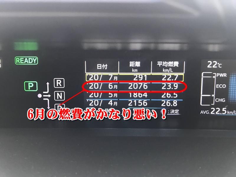 プリウス50系前期の2020年4月から6月までの燃費