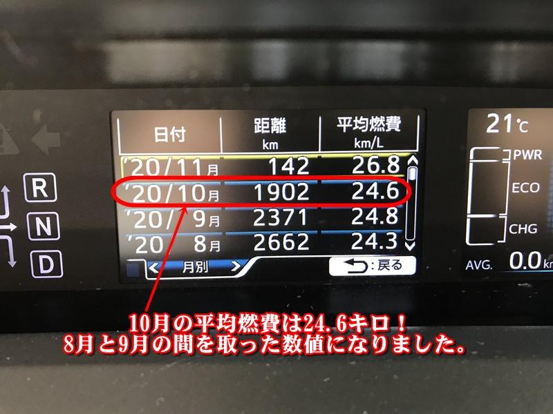 プリウス50系2020年10月の平均燃費