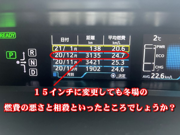 令和2年12月の燃費